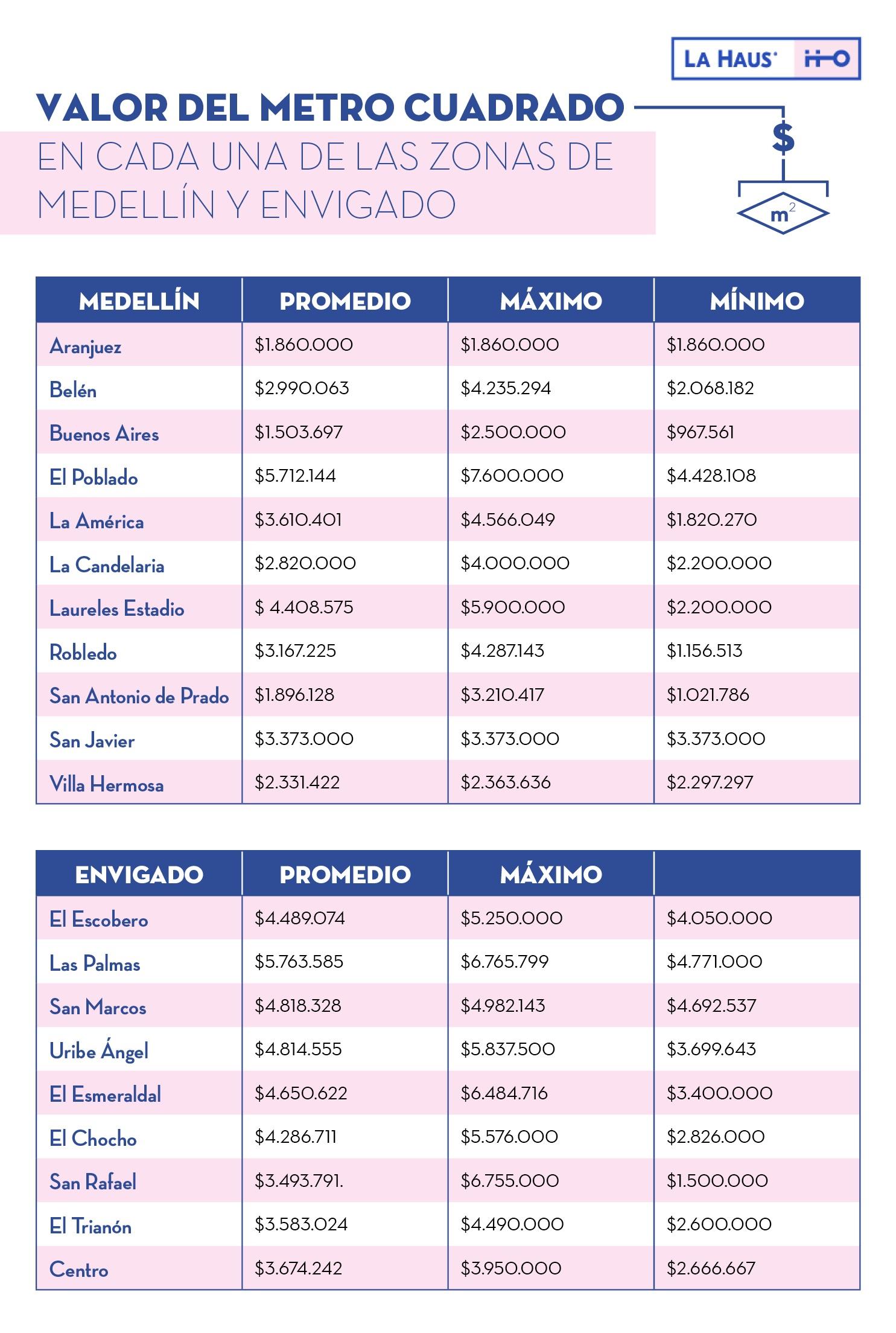 precios metro cuadrado medellín por zonas